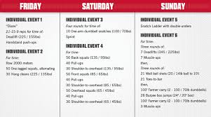 in 2016 there are six workouts per division men and women all individuals will pete in the first five events barring disqualification or failure to