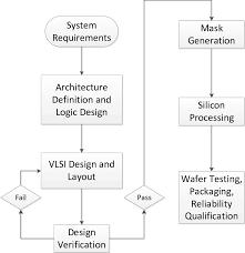 Vlsi Design Flow Chart 1 Illustrates A Flow Chart For A General Ic Development Flow