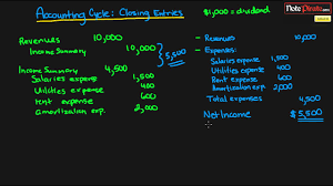Part Two Preparing A Chart Of Accounts Answers Closing Entries Financial Accounting