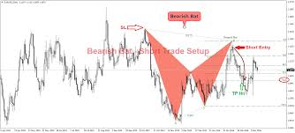 Bat Pattern Adorable Bat Pattern Rules And Trade Examples In Forex Indicator Vault