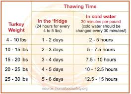 Turkey Thaw Time Chart 75 Cogent Turkey Thawing Time Chart