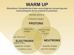 Metals Vs Nonmetals Venn Diagram The Periodic Table Of The Elements Ppt Download