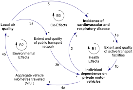 ijerph   free full text   human health and climate change    ijerph   g    figure   a causal loop diagram