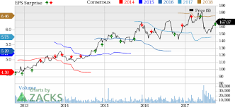 Costco COST Q40 Earnings Top Stock Down On Margins Woe Nasdaq Fascinating Costco Stock Quote