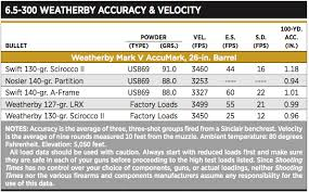 Weatherby Magnum Ballistics Chart 300 Weatherby Magnum Ballistics Chart