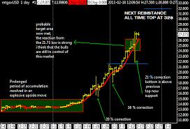 Short Term Update Mtgox Daily Chart Bitcoin Trading Ideas