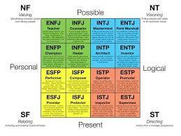 Mbti 16 Types Chart Myers Briggs Personality Type Chart Art Therapy Mbti