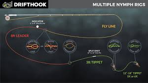 Fly Line Leader Size Chart How Long Should A Fly Fishing Leader Be Nymph Dry Fly