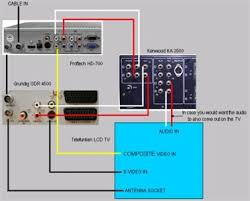 magnavox dvd vcr wiring diagram wiring diagram explained solved magnavox zv420mw8 dvd recorder connection to cox c fixya symphonic dvd vcr magnavox dvd vcr wiring diagram