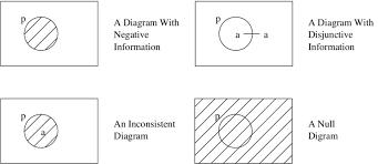 Venn Diagram Shading Examples Examples Of Problematic Euler Venn Diagrams Download