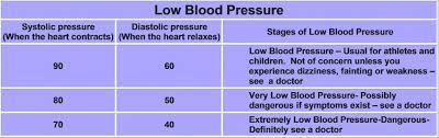 Inquisitive Dia Blood Pressure Chart 2019