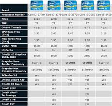 Intel I7 Speed Chart I7 Laptop Processor Comparison Chart Best Picture Of Chart