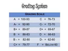 Grading Chart For Elementary School Grading System Education