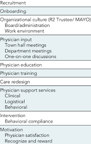 Strategies For Engagement Download Table