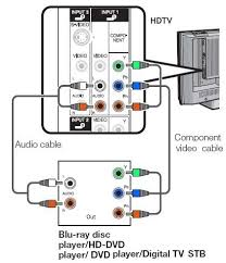 audio video connections, cable types rca video cable wiring diagram Rca Video Cable Wiring Diagram #43 Rca Video Cable Wiring Diagram