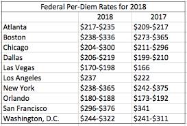 Per Diem Chart 2018 Federal Per Diem Rates Revealed Lodging Allowance