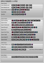 on codes for ps3