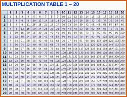 multiplication chart 1-15 | apa examples