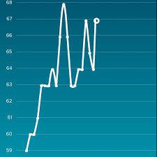 Fitbit Resting Heart Rate Chart Fitbit Users I Saw An Article On Buzzfeed About How Fitbit