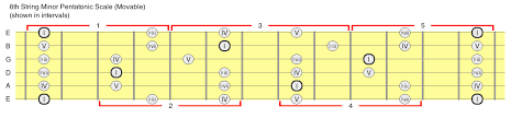 Pentatonic Scale Patterns Magnificent The Major And Minor Pentatonic Scales Beach Guitar Works