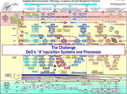 Pm Pmo Knowledge And Tools From Dau Through The At L