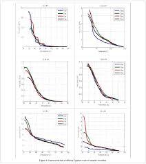 Crude Oil Chart Viscosity Crude Oil Chart