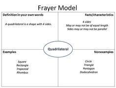 Empty Frayer Model 15 Best Frayer Models Images Teaching Ideas Teaching Math Classroom