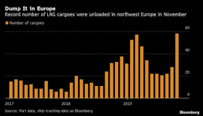 The Global Lng Glut In Five Charts