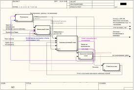 Автоматизация документооборота дипломная работа скачать  автоматизация документооборота дипломная работа
