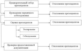 Дипломная работа Анализ и совершенствование системы подбора и  При отборе персонала придерживаются следующей последовательности рисунок 1 2