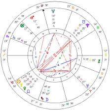 Walt Disney Birth Chart Elvis Presley Horoscopes Of Famous People