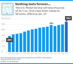 Postage Stamp Price Chart Forever Stamp Price Increase Among Us Postal Service 2019