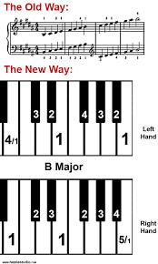 Keyboard Notes Chart Pdf Bedowntowndaytona Com