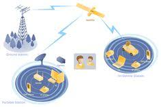 mobile tv web based network diagram   telecom   pinterest        mobile satellite communication network diagram