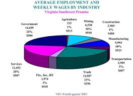 Labor Force In The Promise Region