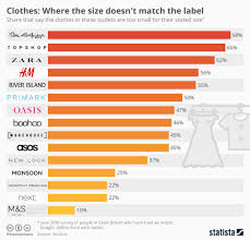 Burqa Size Chart Chart Clothes Where The Size Doesnt Match The Label