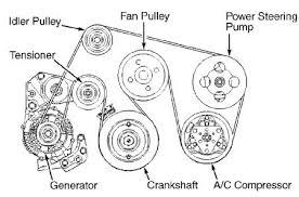 isuzu rodeo belt diagram wiring diagram for you • serpentine belt replacement six cylinder all wheel drive rh 2carpros com holden rodeo belt diagram 2001 isuzu rodeo serpentine belt diagram
