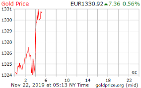 Silver Prices 24 Hour Spot Chart Gold Price Europe