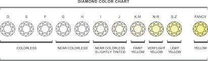 4cs Diamond Chart Cut Clarity Carat And Color Diamond