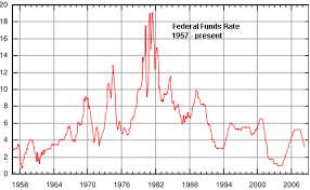 Us Federal Funds Rate Chart Long Term Chart Of Federal Funds Rate Seeking Alpha