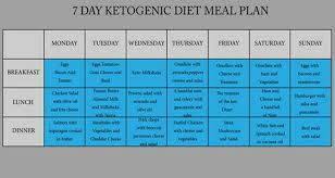 7 day diabetic meal plan day ketogenic diet meal plan to fight cancer heart diseases