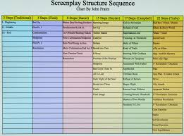 Screenplay Structure Chart Steps In Screenplay Structure Desert Screenwriters Group