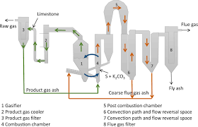 Gasifier Burner Design Advanced Biofuel Production Via Gasification Lessons