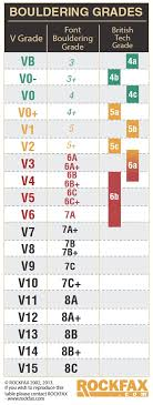 Bouldering Conversion Chart How Do You Compare Between Different Rock Climbing Grades
