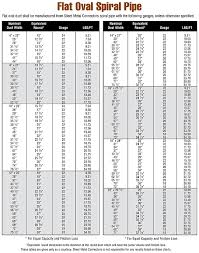 Oval Duct Sizing Chart Flat Oval Duct And Fittings Catalog Sheet Metal Connectors