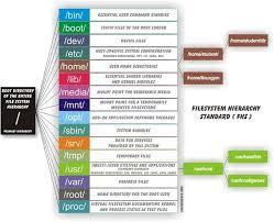 Filesystem Basics - LinuxConfig.org
