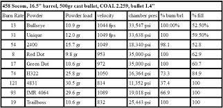 Unique Powder Reloading Chart 458 Socom Load Data