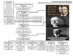 Graphic Organizer 1920s Teaching Resources Teachers Pay Teachers