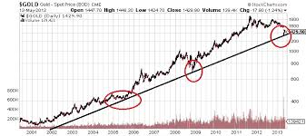 Gold Price Stock Market Chart Kitco Commentary