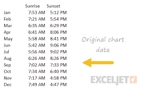 Sunrise Sunset Chart Stacked Column Chart Daylight Hours From Sunrise To Sunset